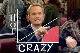 hot vs crazy graph